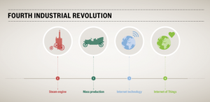 Fourth Industrial revolution and space