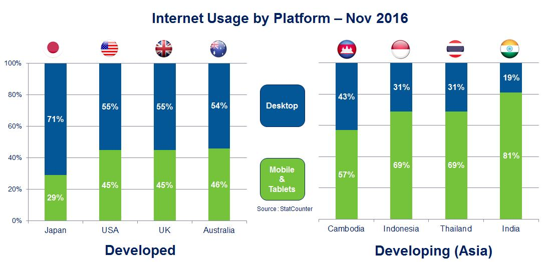 Internet Usage by Platform in November 2018